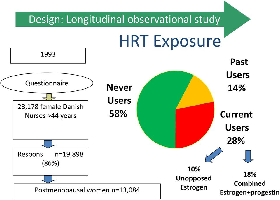 58% Postmenopausal women n=13,084 HRT Exposure 10% Unopposed