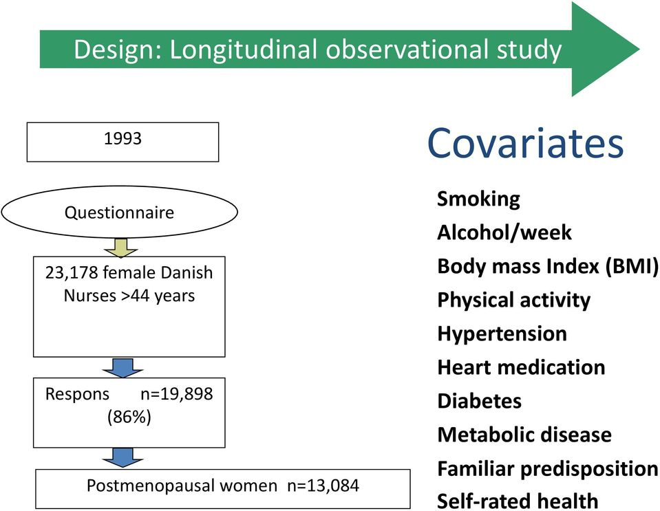 Smoking Alcohol/week Body mass Index (BMI) Physical activity Hypertension Heart