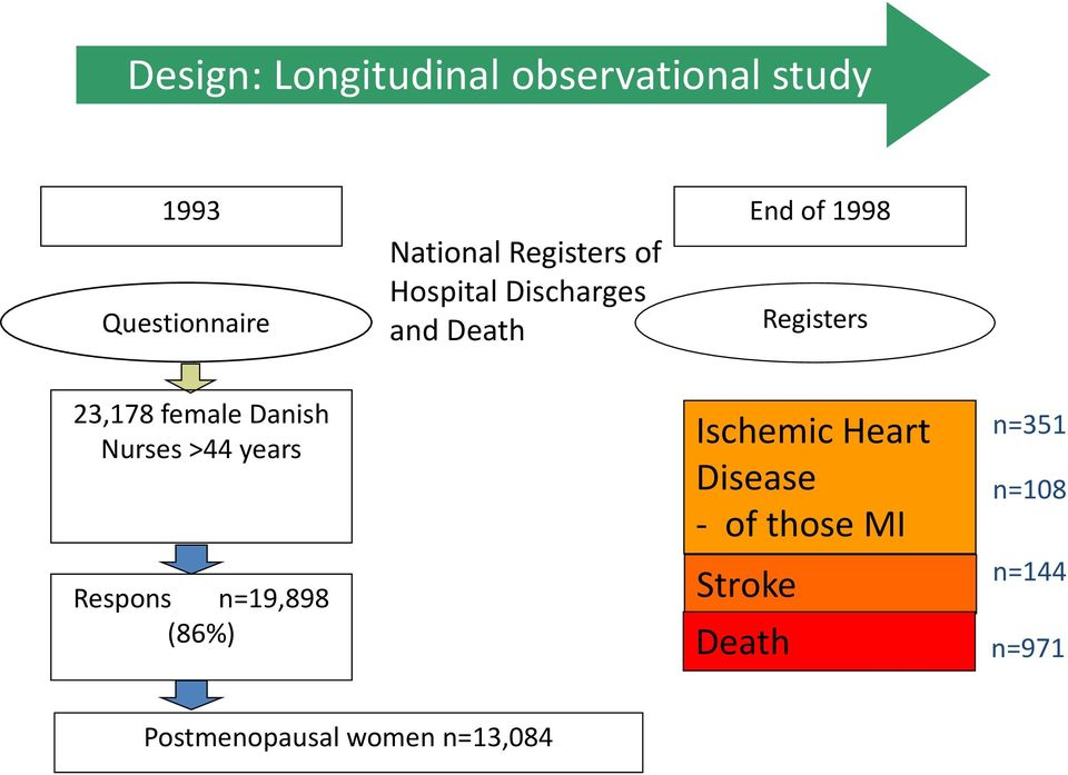 female Danish Nurses >44 years Respons n=19,898 (86%) Ischemic Heart