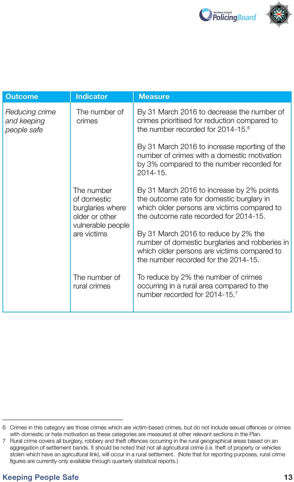 6 By 31 March 2016 to increase reporting of the number of crimes with a domestic motivation by 3% compared to the number recorded for 2014-15.