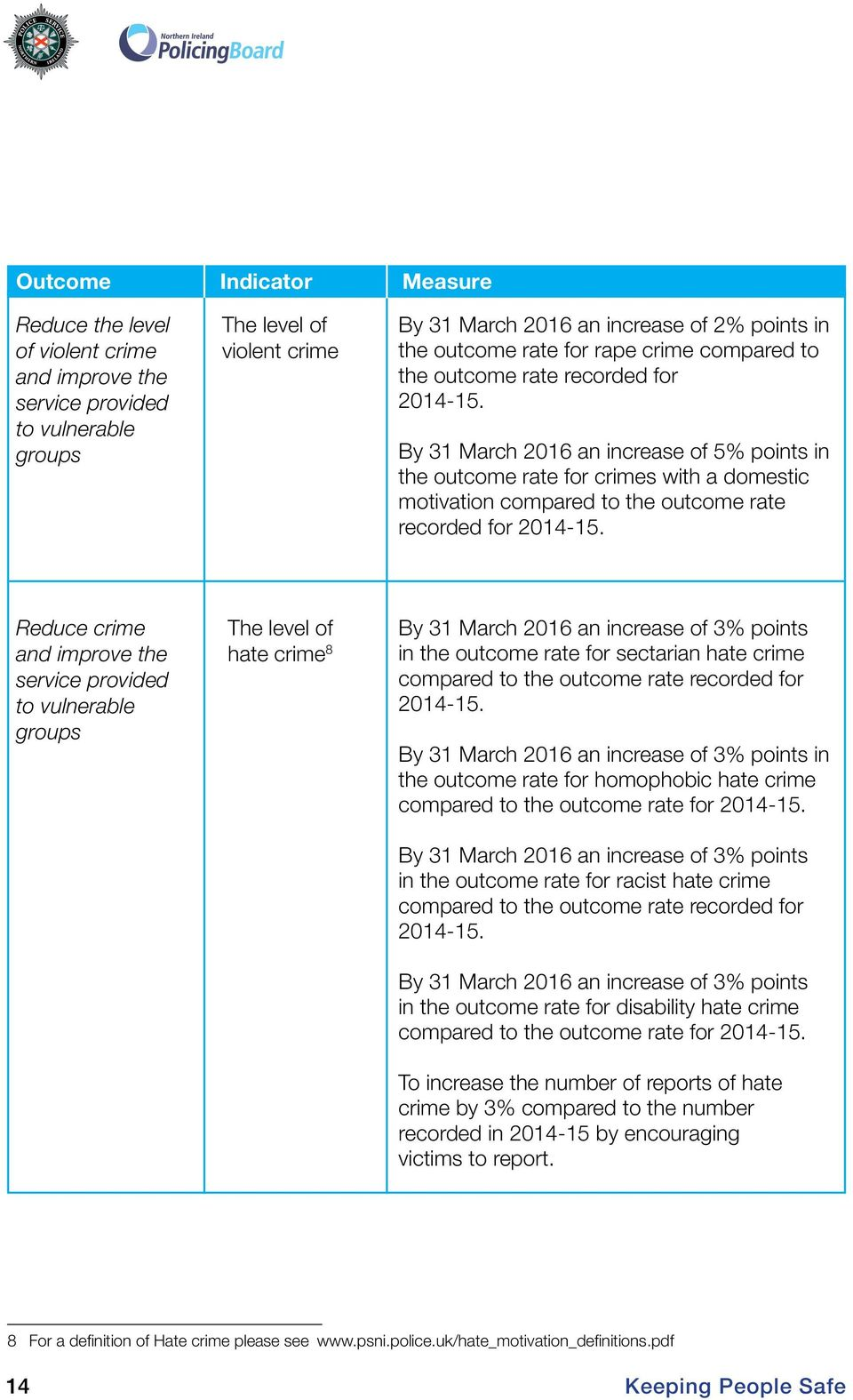 By 31 March 2016 an increase of 5% points in the outcome rate for crimes with a domestic motivation compared to the outcome rate recorded for 2014-15.