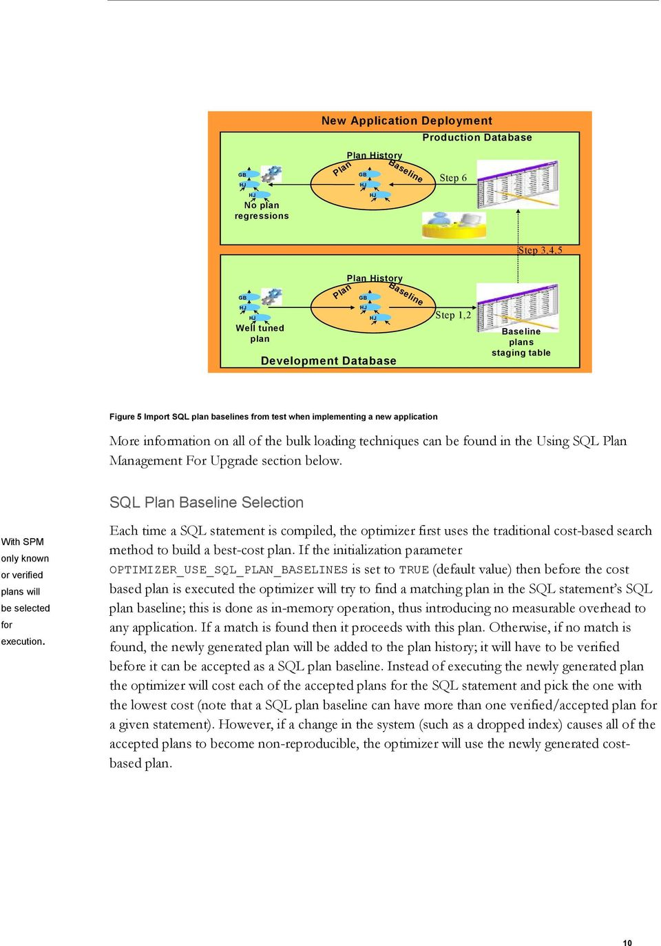 Upgrade section below. SQL Plan Baseline Selection With SPM only known or verified plans will be selected for execution.