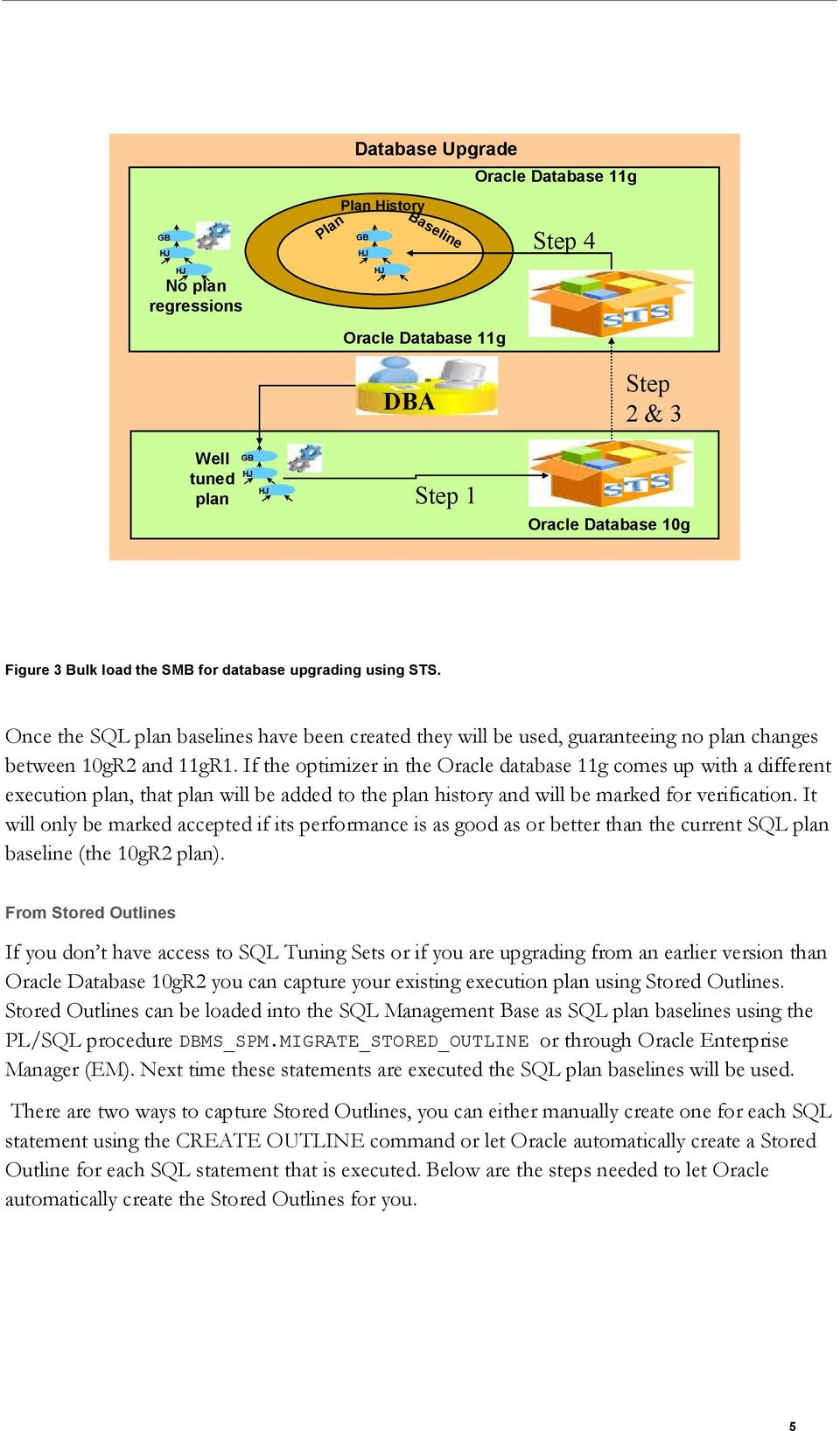 If the optimizer in the Oracle database 11g comes up with a different execution plan, that plan will be added to the plan history and will be marked for verification.