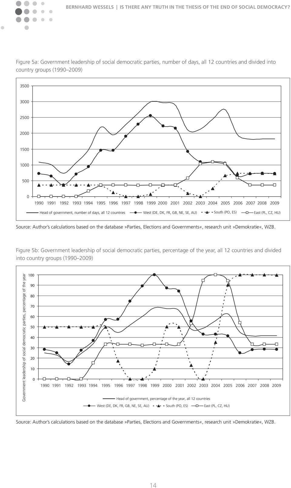 Source: Author s calculations based on the database»parties, Elections and Governments«, research unit»demokratie«, WZB.