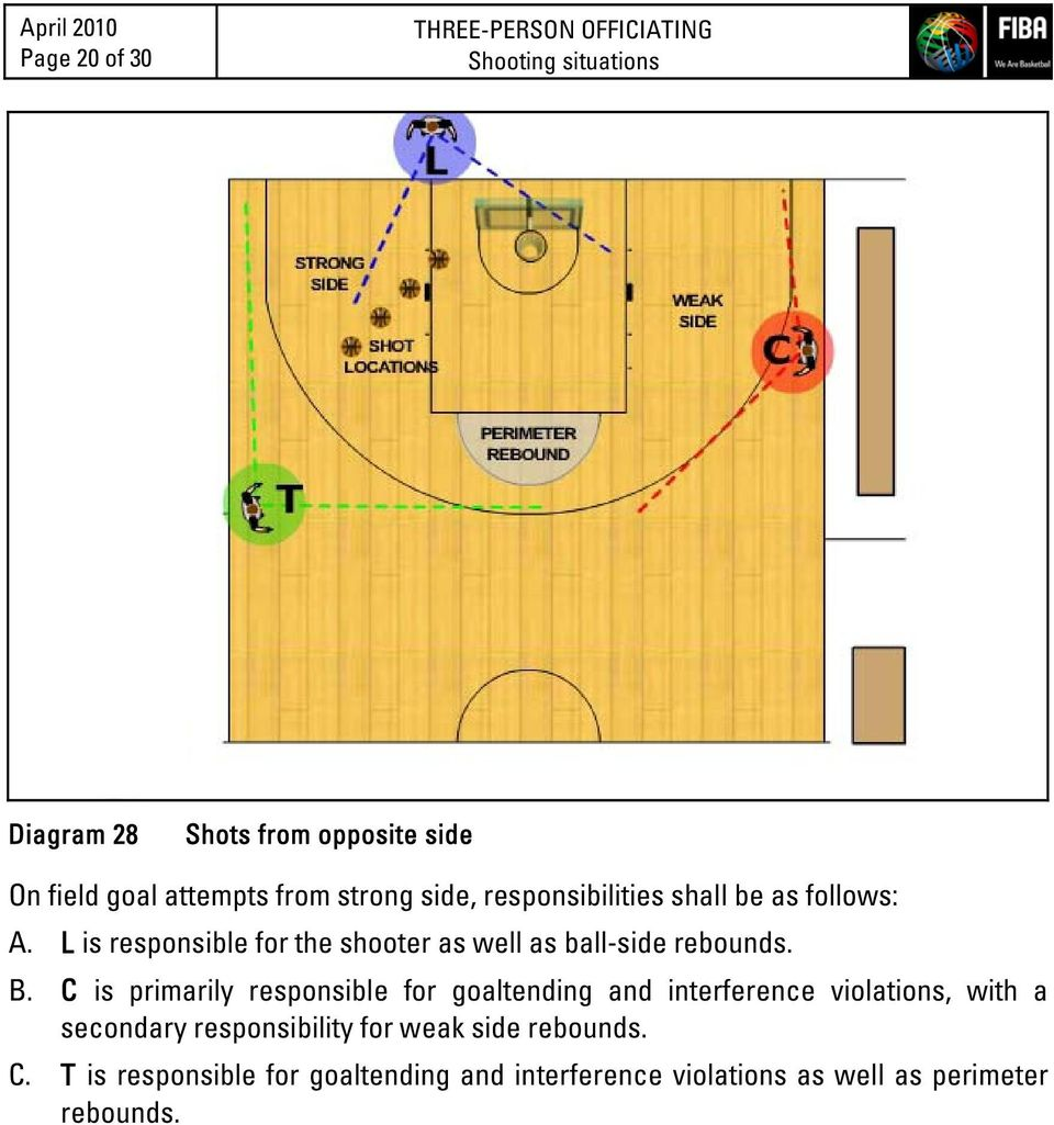 L is responsible for the shooter as well as ball-side rebounds. B.