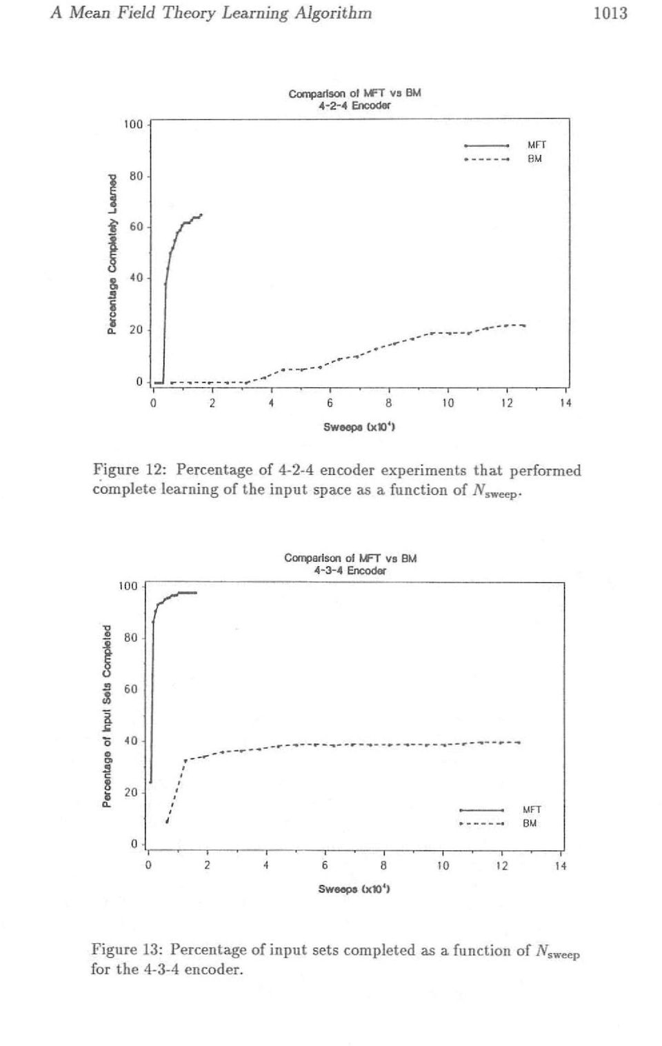 "..,, 8 10 12 SWeopI (xl)') "" Figure 12: Percentage of 4-2-4 encoder experiments that performed"