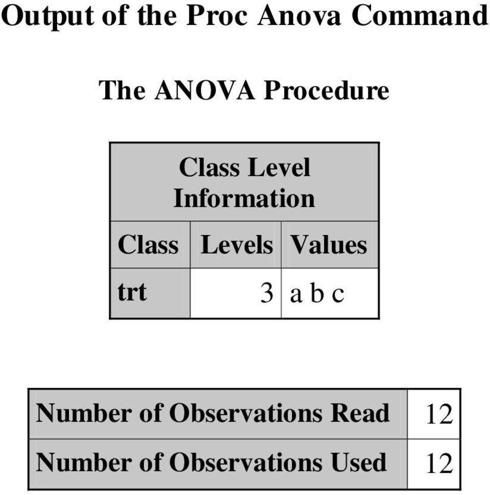 Levels Values trt 3 a b c Number of
