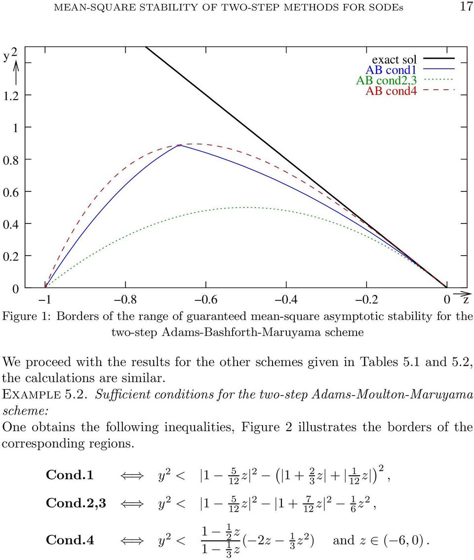 0 z Figure 1: Borders of the range of guaranteed mean-square asymptotic stability for the two-step Adams-Bashforth-Maruyama scheme We proceed with the results for the