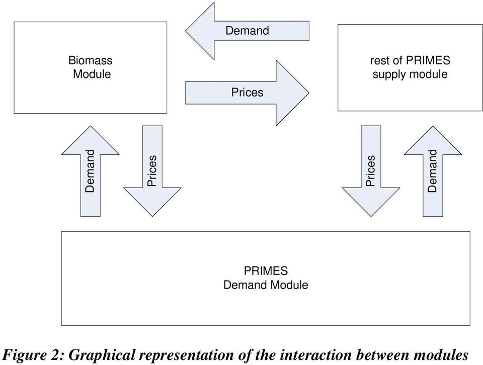 PRIMES Demand Module Figure 2: Graphical