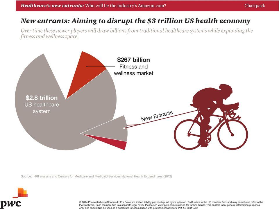 space. $267 billion Fitness and wellness market $2.