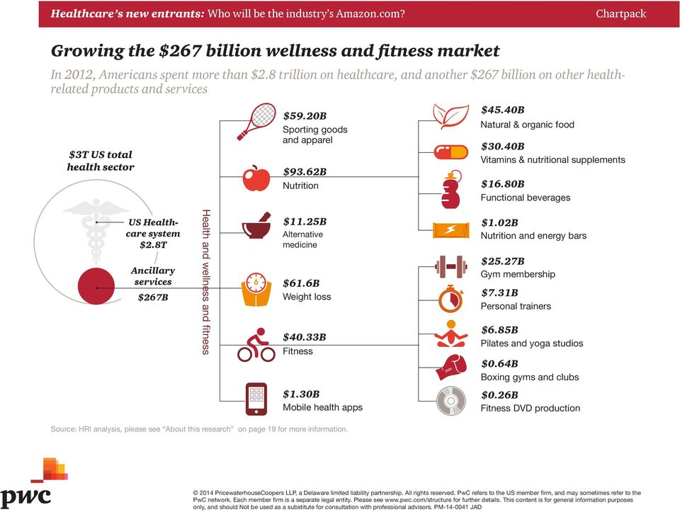 40B Natural & organic food $30.40B Vitamins & nutritional supplements $16.80B Functional beverages US Healthcare system $2.8T Ancillary services $267B Health and wellness and fitness $11.