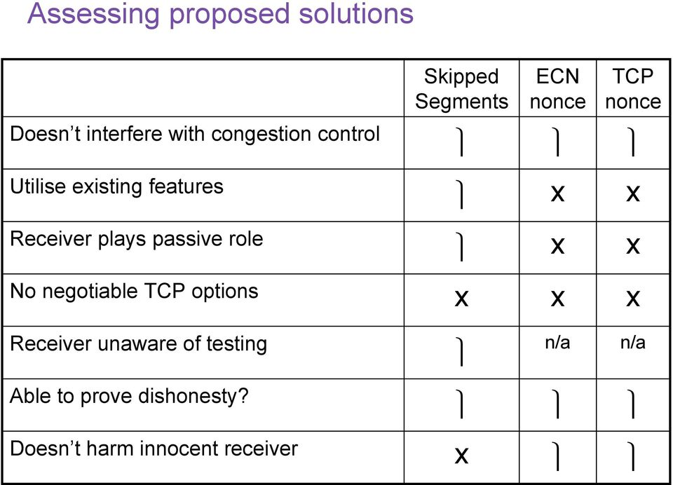 Receiver plays passive role No negotiable TCP options Receiver