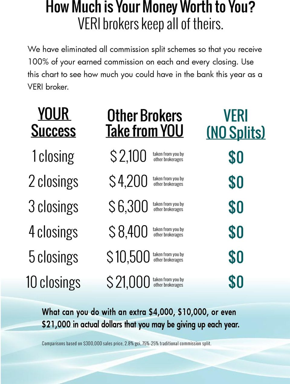 Use this chart to see how much you could have in the bank this year as a VERI broker.