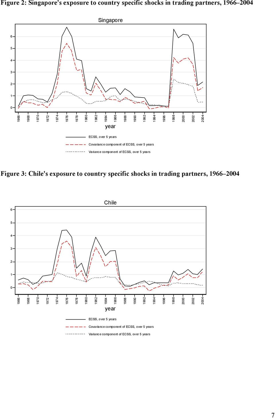 years Figure 3: Chile's exposure to country specific shocks in trading partners, 1966 2004 6 Chile 5 4 3 2 1 0 1966 1968 1970 1972 1974 1976 1978 1980 1982
