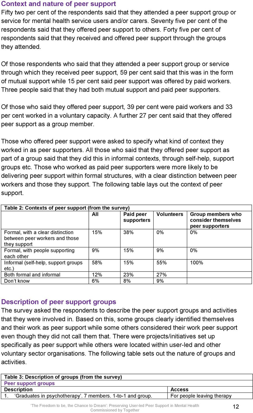 Forty five per cent of respondents said that they received and offered peer support through the groups they attended.