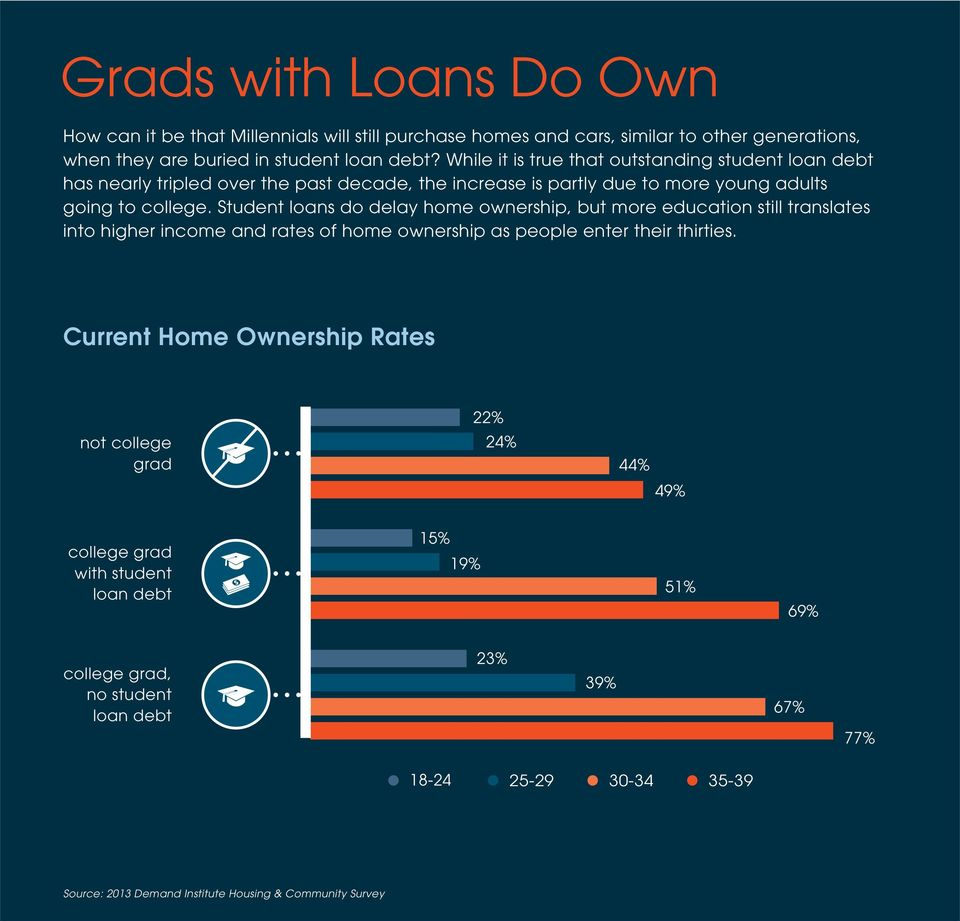 Student loans do delay home ownership, but more education still translates into higher income and rates of home ownership as people enter their thirties.