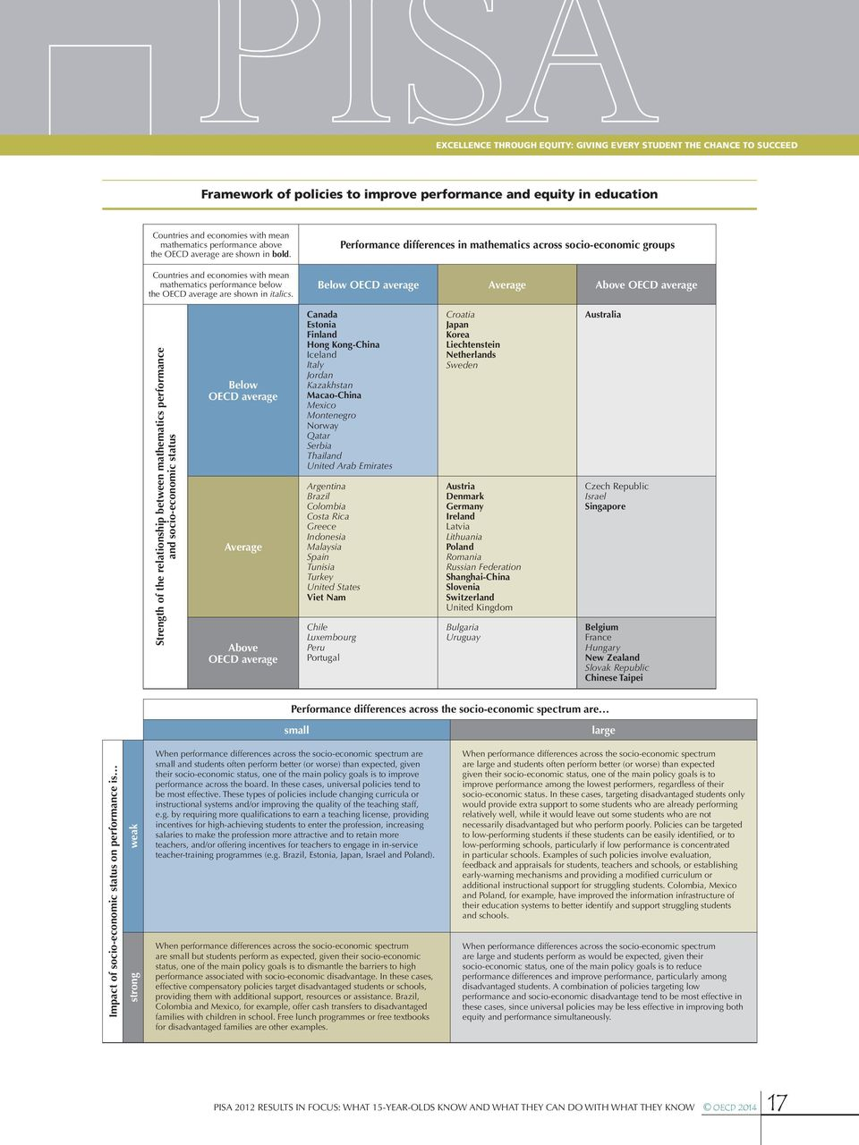 Performance differences in mathematics across socio-economic groups Below OECD average Average Above OECD average Strength of the relationship between mathematics performance and socio-economic