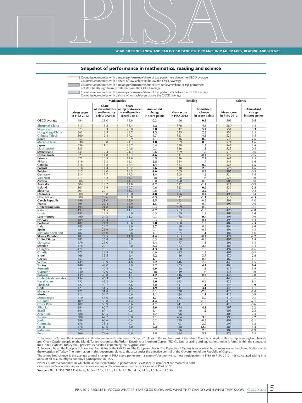 performers not statistically significantly different from the OECD average Countries/economies with a mean performance/share of top performers below the OECD average Countries/economies with a share