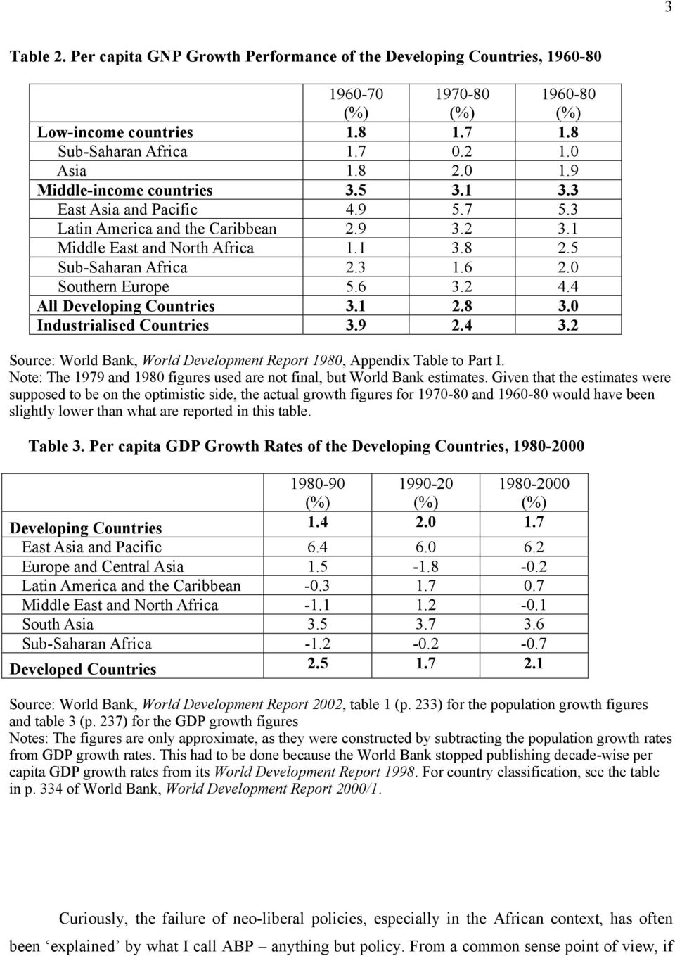 4 All Developing Countries 3.1 2.8 3.0 Industrialised Countries 3.9 2.4 3.2 Source: World Bank, World Development Report 1980, Appendix Table to Part I.