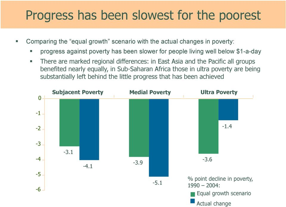 equally, in Sub-Saharan Africa those in ultra poverty are being substantially left behind the little progress that has been achieved 0 Subjacent