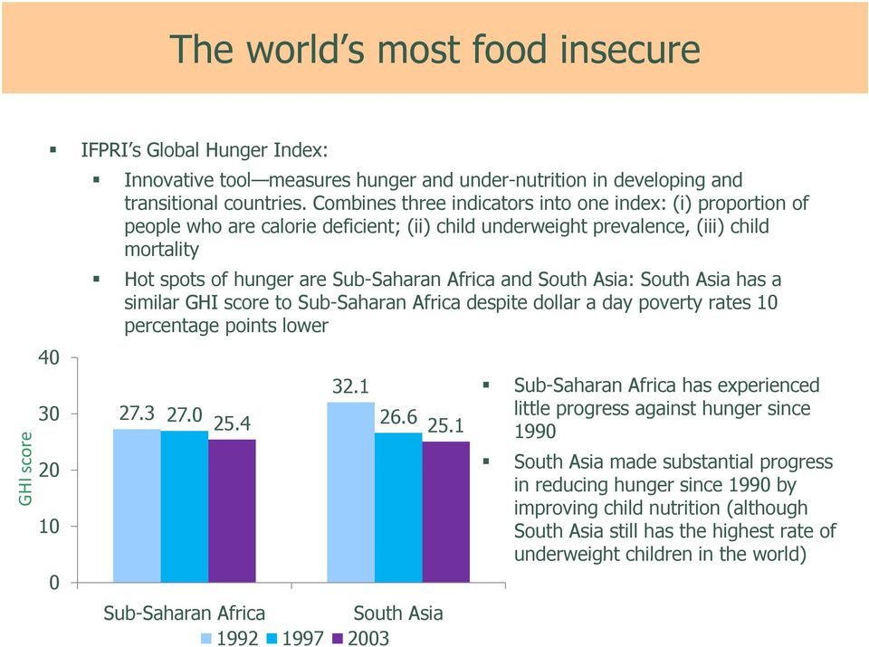 South Asia: South Asia has a similar GHI score to Sub-Saharan Africa despite dollar a day poverty rates 10 percentage points lower 40 30 20 10 0 27.3 32.1 27.0 25.4 26.6 25.