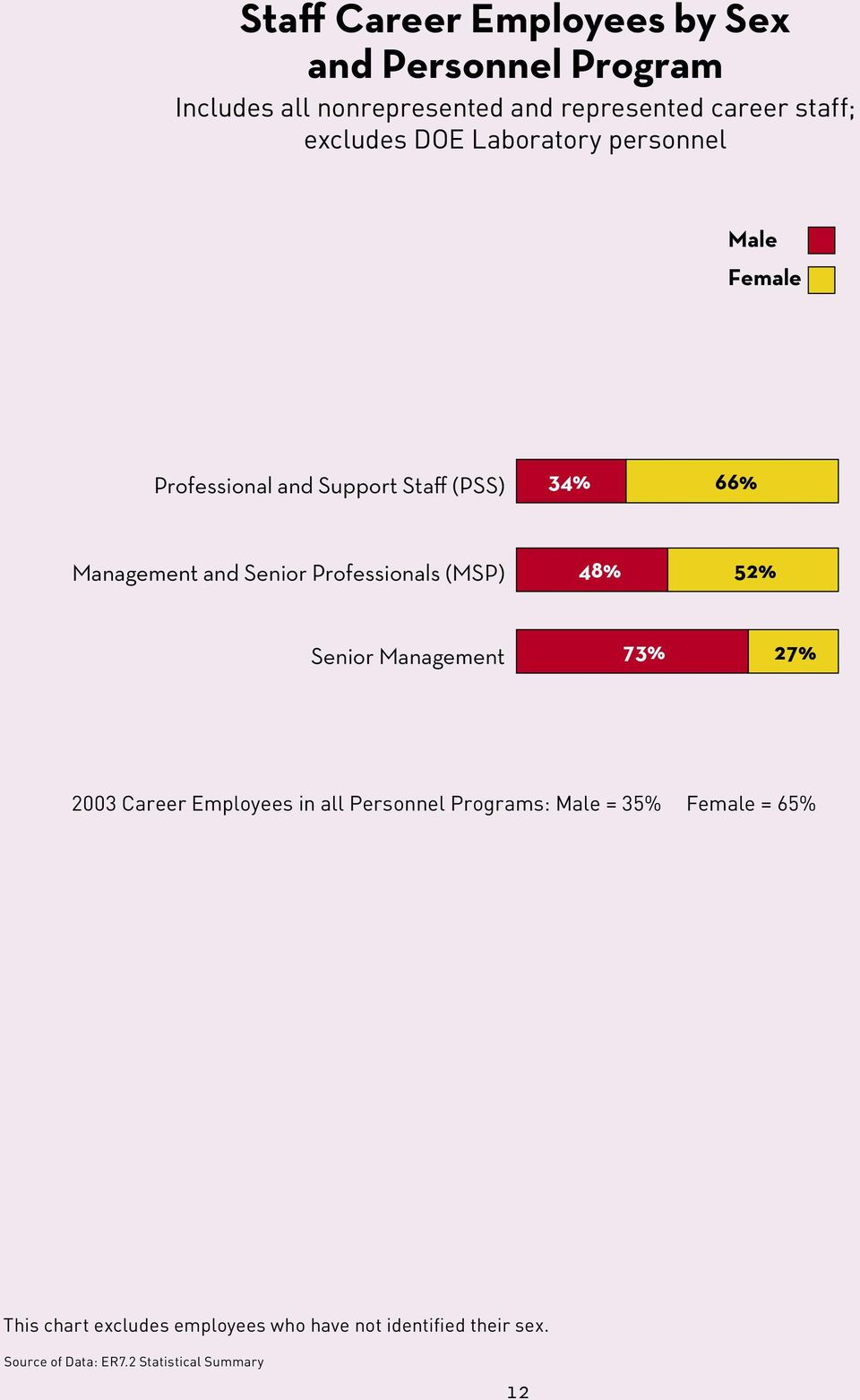 Employees in all Personnel Programs: Male = 35% Female = 65% This chart excludes