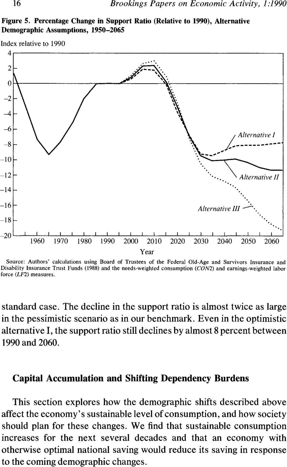 2000 2010 2020 2030 2040 2050 2060 Year Source: Authors' calculations using Board of Trustees of the Federal Old-Age and Survivors Insurance and Disability Insurance Trust Funds (1988) and the