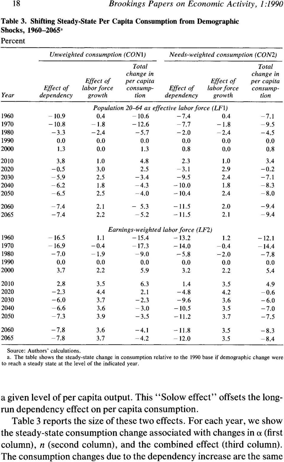Effect of change in per capita Year Effect of labor force consump- Effect of labor force consumpdependency growth tion dependency growth tion Population 20-64 as effective laborforce (LF1) 1960-10.