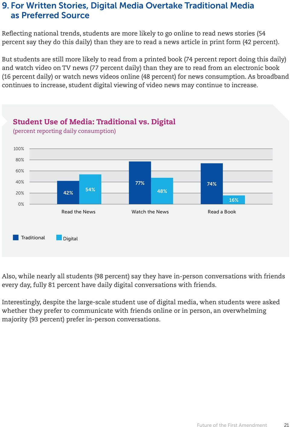 But students are still more likely to read from a printed book (74 percent report doing this daily) and watch video on TV news (77 percent daily) than they are to read from an electronic book (16