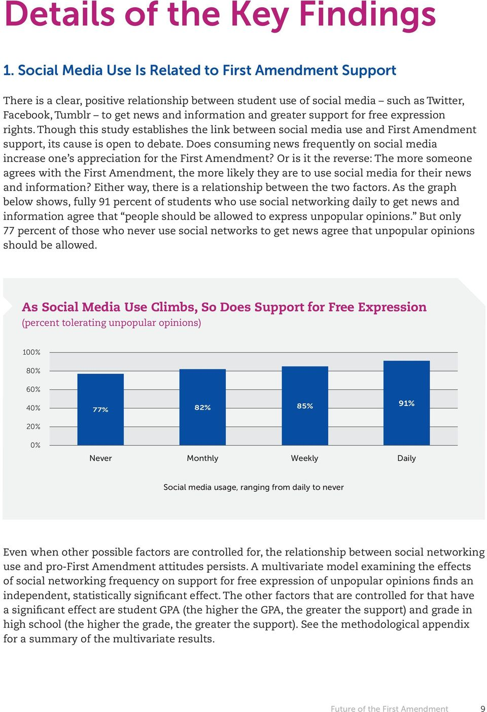 greater support for free expression rights. Though this study establishes the link between social media use and First Amendment support, its cause is open to debate.