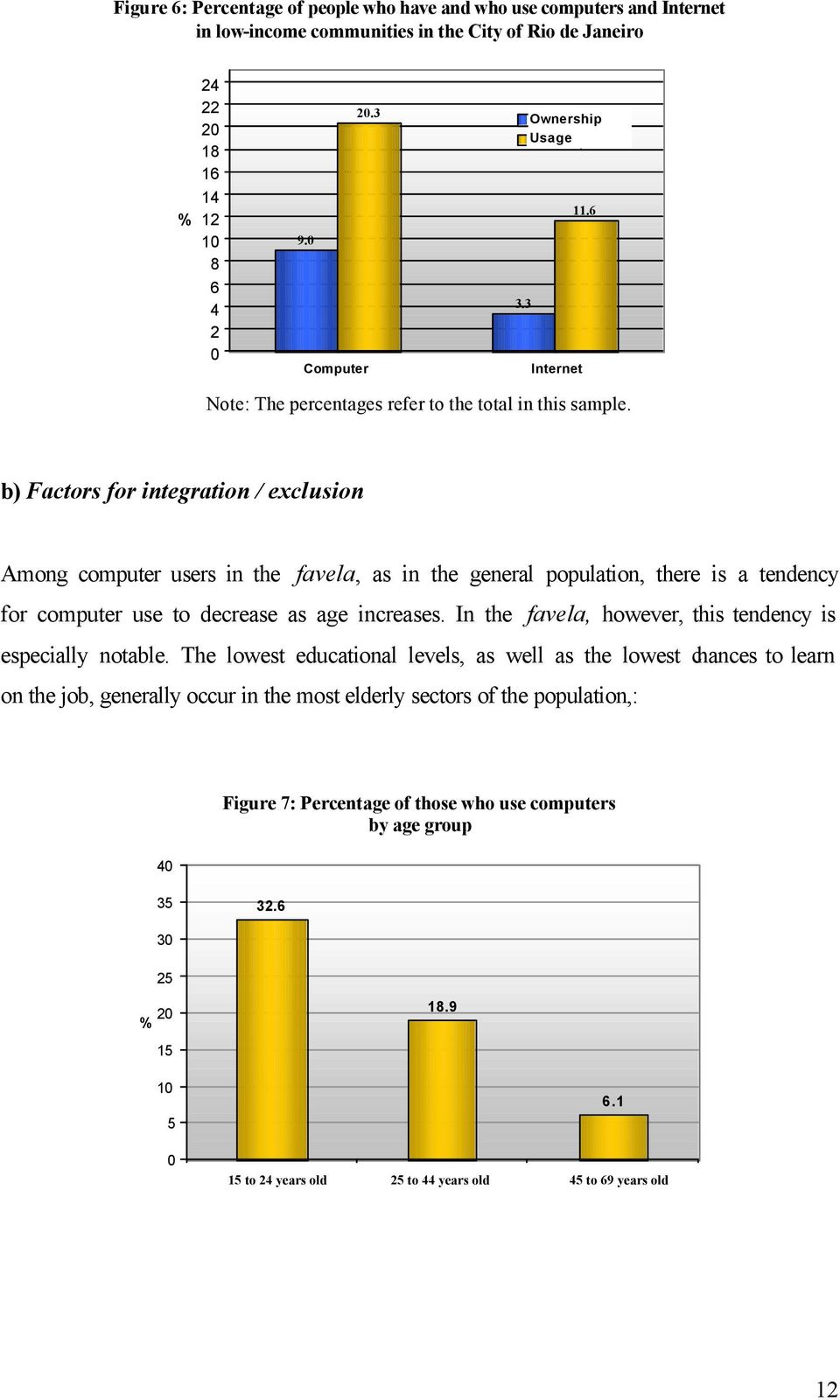 b) Factors for integration / exclusion Among computer users in the favela, as in the general population, there is a tendency for computer use to decrease as age increases.