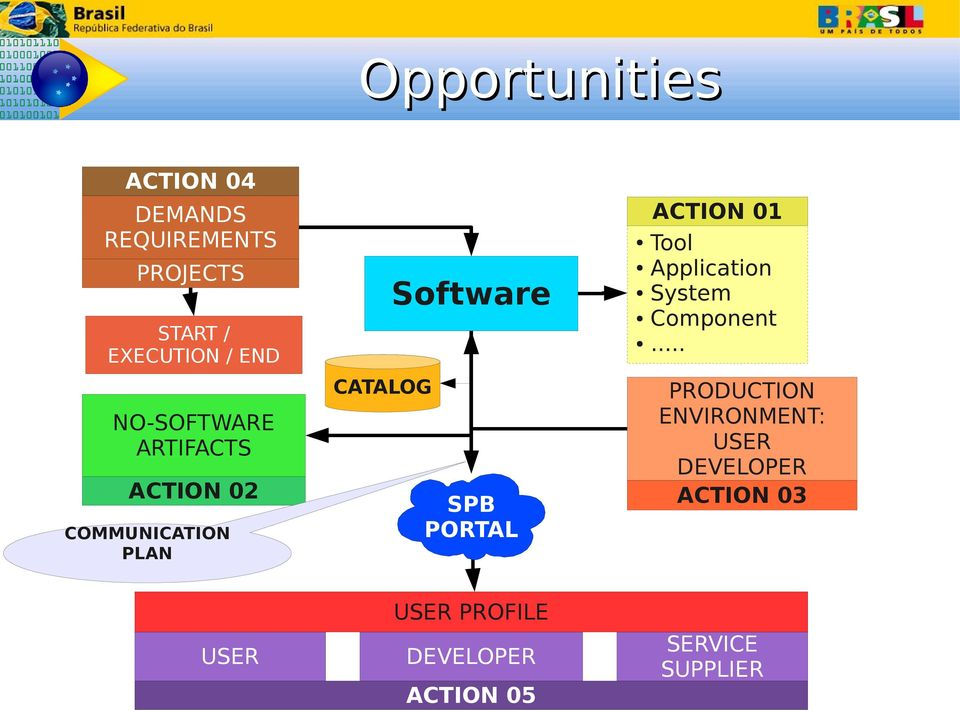 SPB PORTAL ACTION 1 Tool Application System Component.