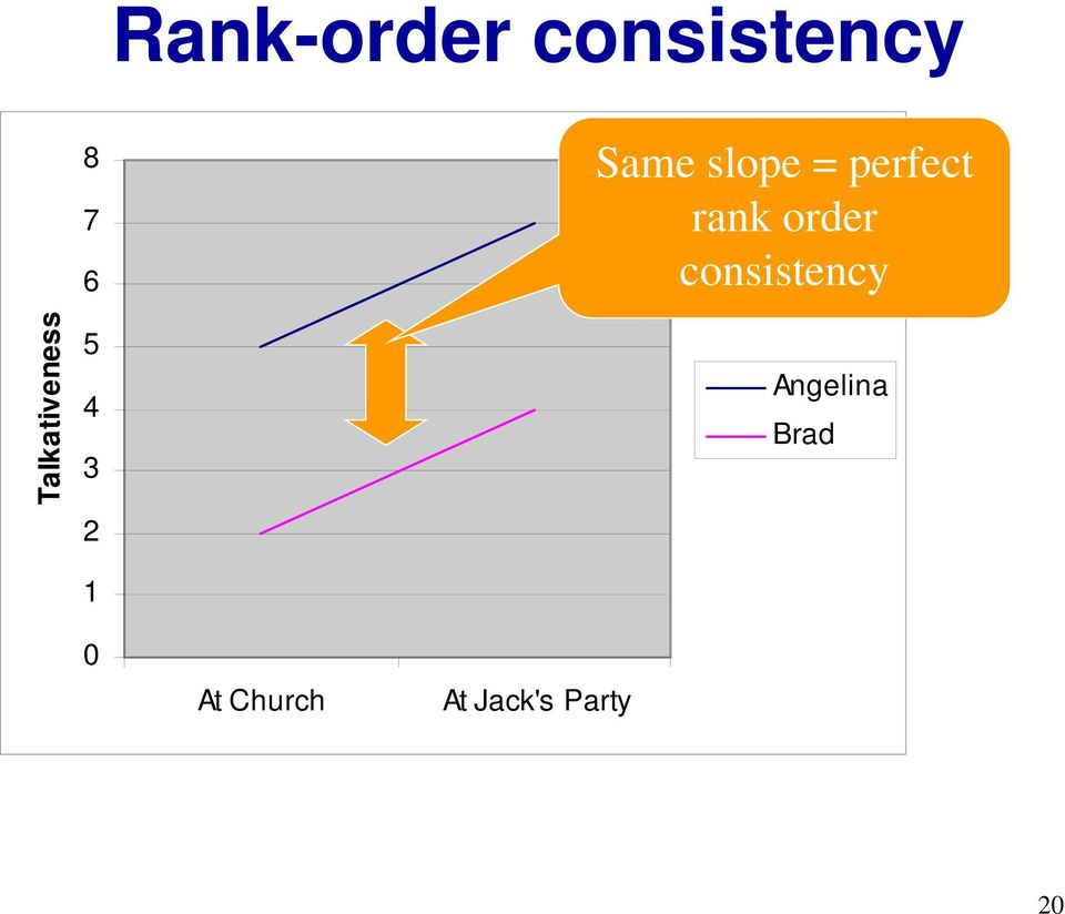 slope = perfect rank order