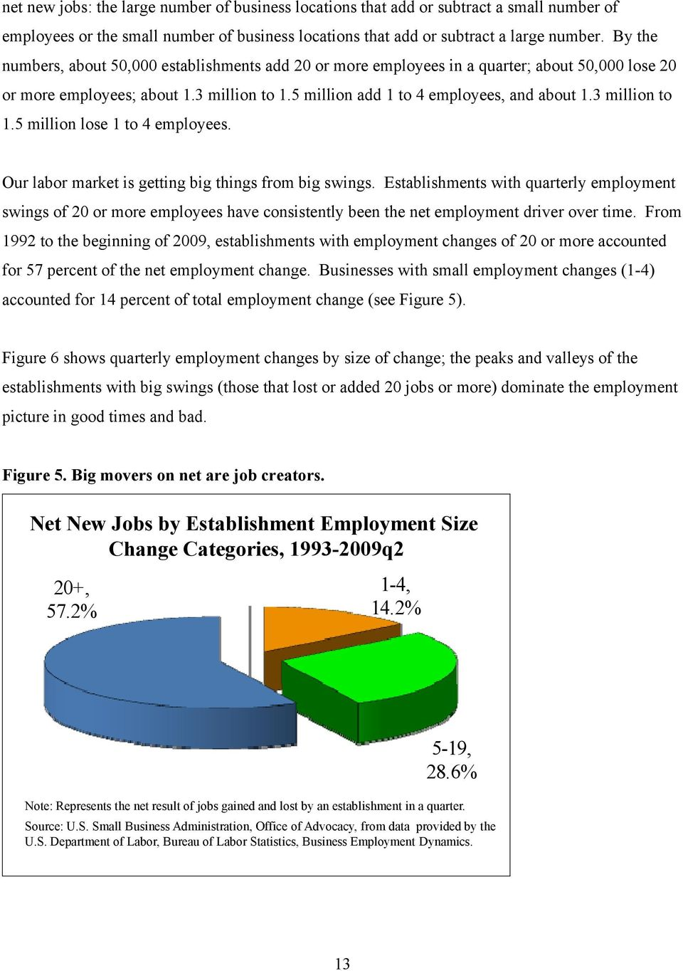 3 million to 1.5 million lose 1 to 4 employees. Our labor market is getting big things from big swings.