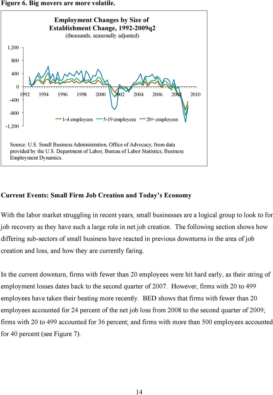 employees 20+ employees Source: U.S. Small Business Administration, Office of Advocacy, from data provided by the U.S. Department of Labor, Bureau of Labor Statistics, Business Employment Dynamics.