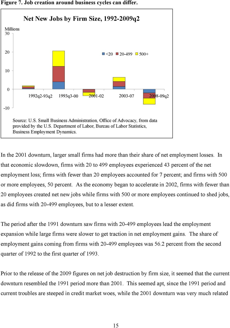 In that economic slowdown, firms with 20 to 499 employees experienced 43 percent of the net employment loss; firms with fewer than 20 employees accounted for 7 percent; and firms with 500 or more