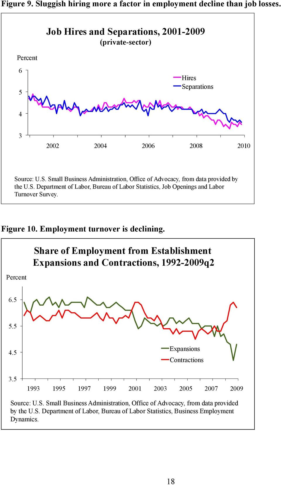 S. Department of Labor, Bureau of Labor Statistics, Job Openings and Labor Turnover Survey. Figure 10. Employment turnover is declining.
