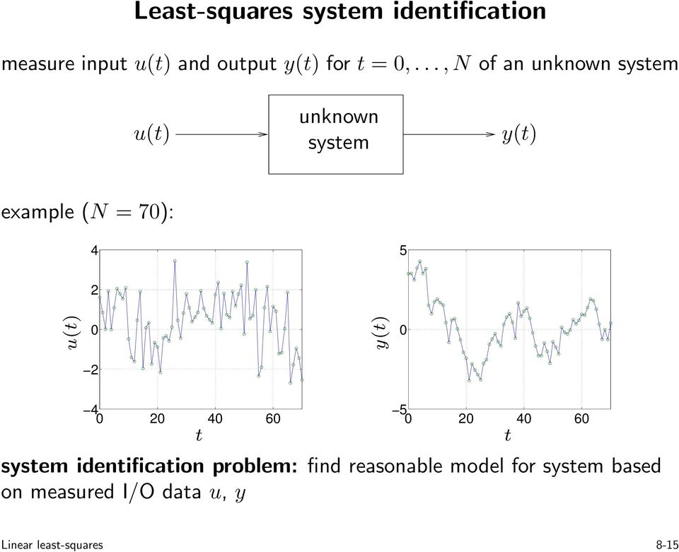 u(t) y(t) 2 4 2 4 6 t 5 2 4 6 system identification problem: find reasonable