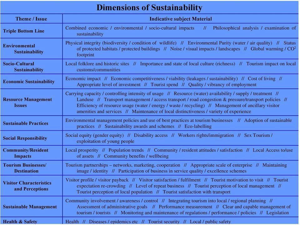 socio-cultural impacts // Philosophical analysis / examination of sustainability Physical integrity (biodiversity / condition of wildlife) // Environmental Purity (water / air quality) // Status of