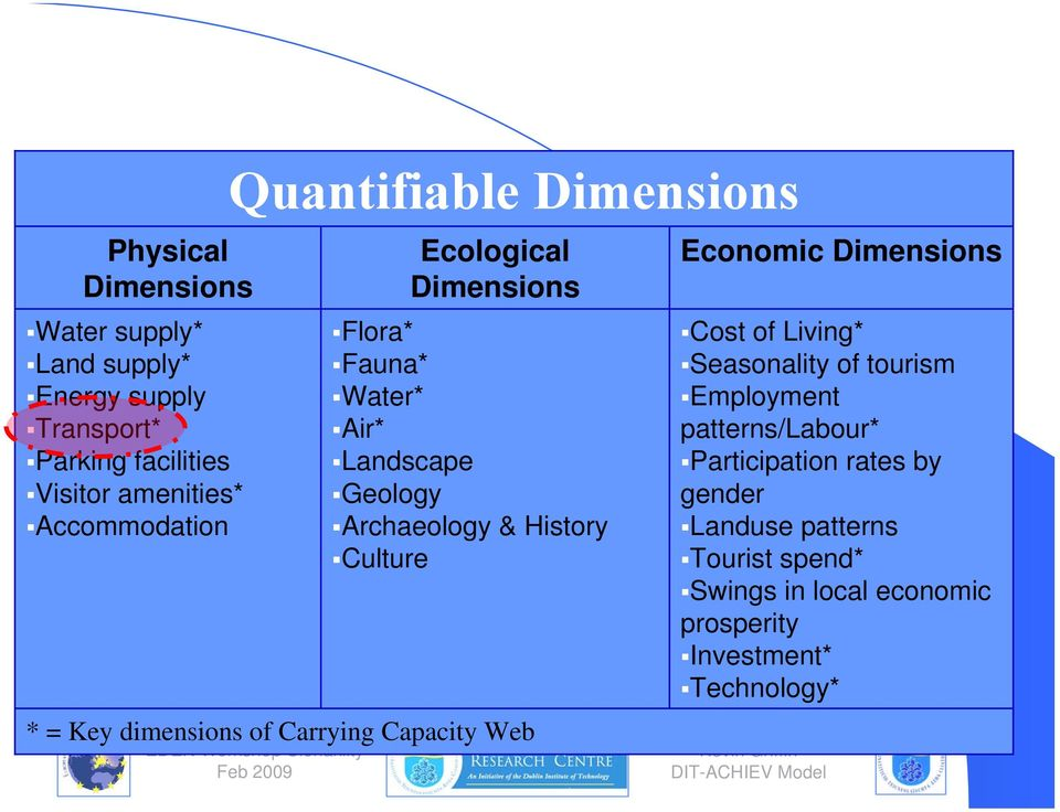 Key dimensions of Carrying Capacity Web Economic Dimensions Cost of Living* Seasonality of tourism Employment