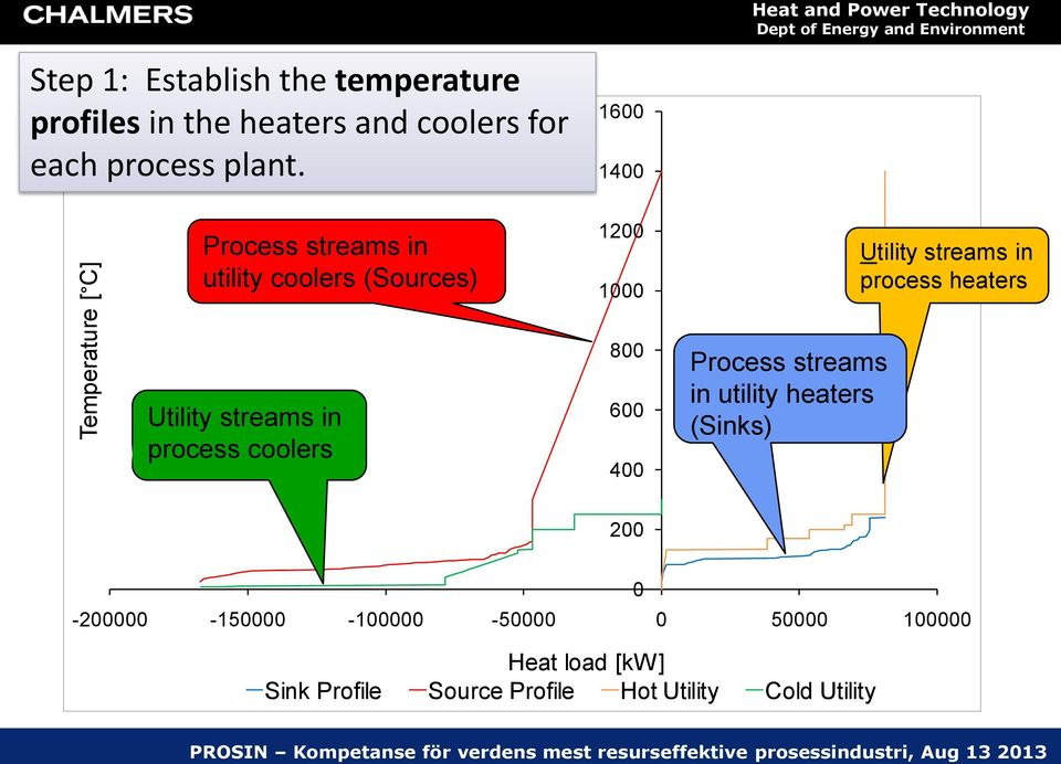 1600 1400 Process streams in utility coolers (Sources) 1200 1000 Utility streams in process heaters Utility