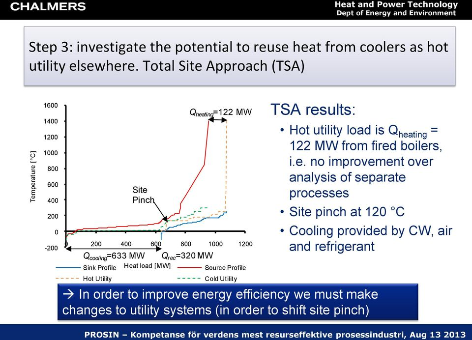 cooling =633 MW Heat load [MW] Q rec =320 MW Q heating =122 MW Source Profile Cold Utility TSA results: Hot utility load is Q heating = 122 MW from fired
