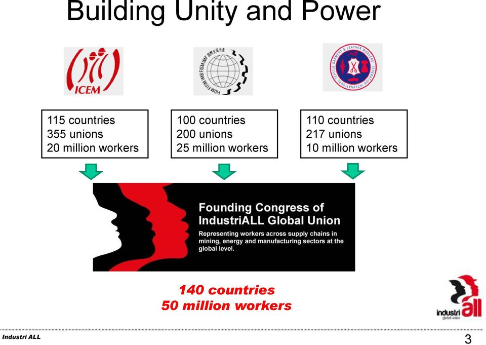 unions 25 million workers 110 countries 217