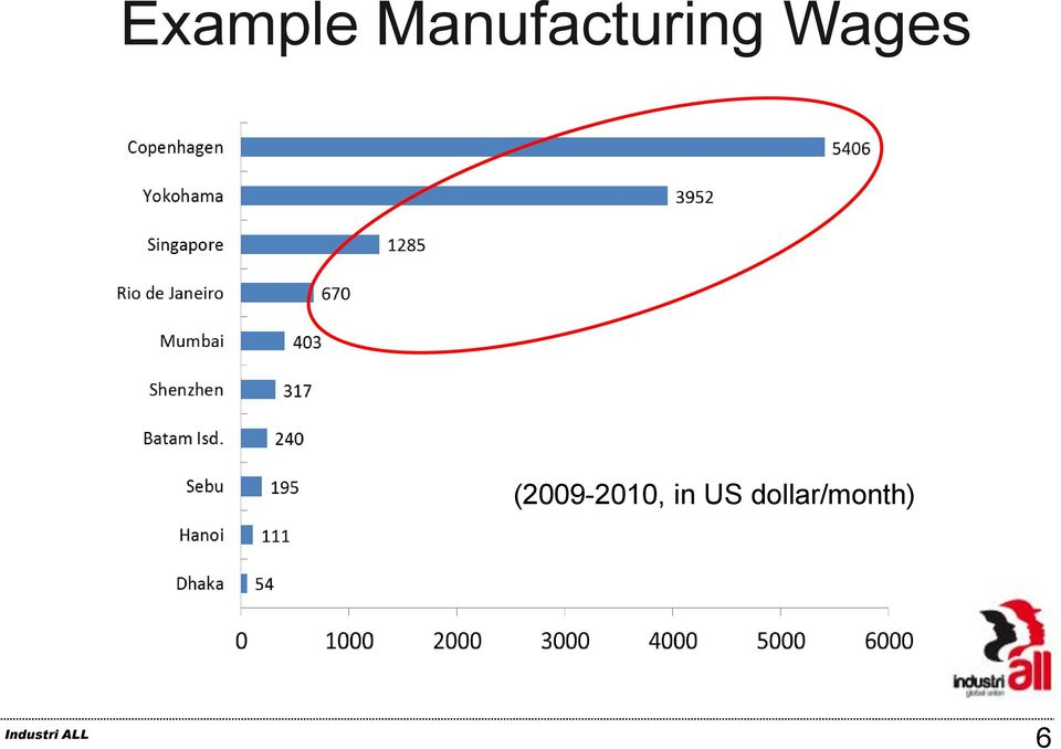 Wages (2009-2010,