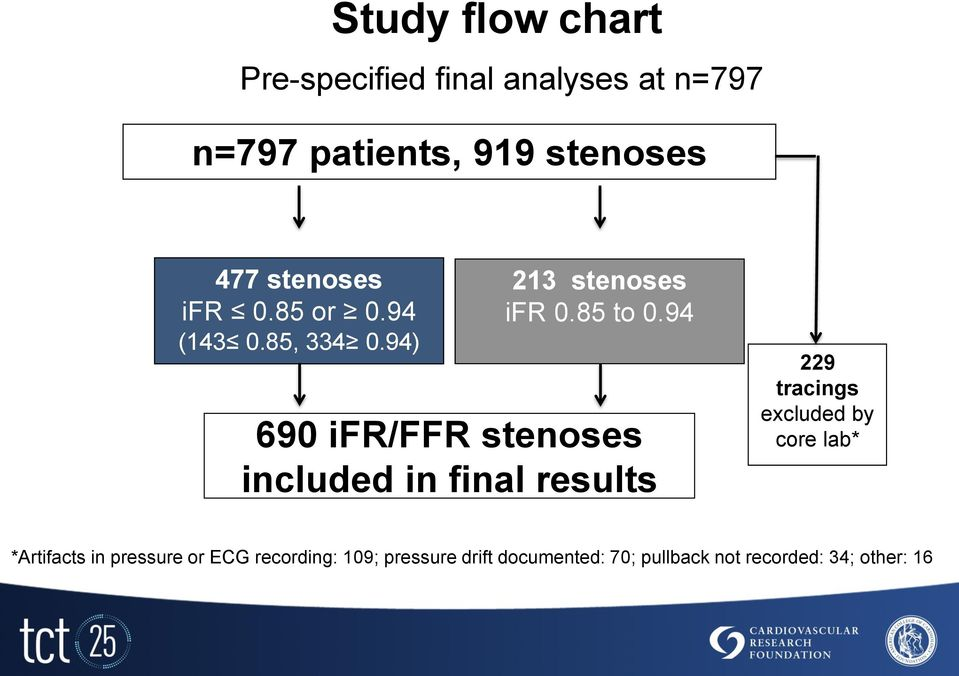 94 690 ifr/ffr stenoses included in final results 229 tracings excluded by core lab*