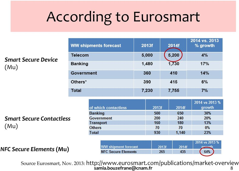 (Mu) Source Eurosmart, Nov. 2013: http://www.