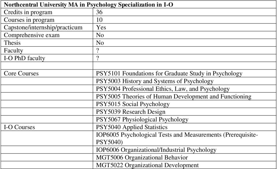 PSY5005 Theories of Human Development and Functioning PSY5015 Social Psychology PSY5039 Research Design PSY5067 Physiological Psychology PSY5040 Applied