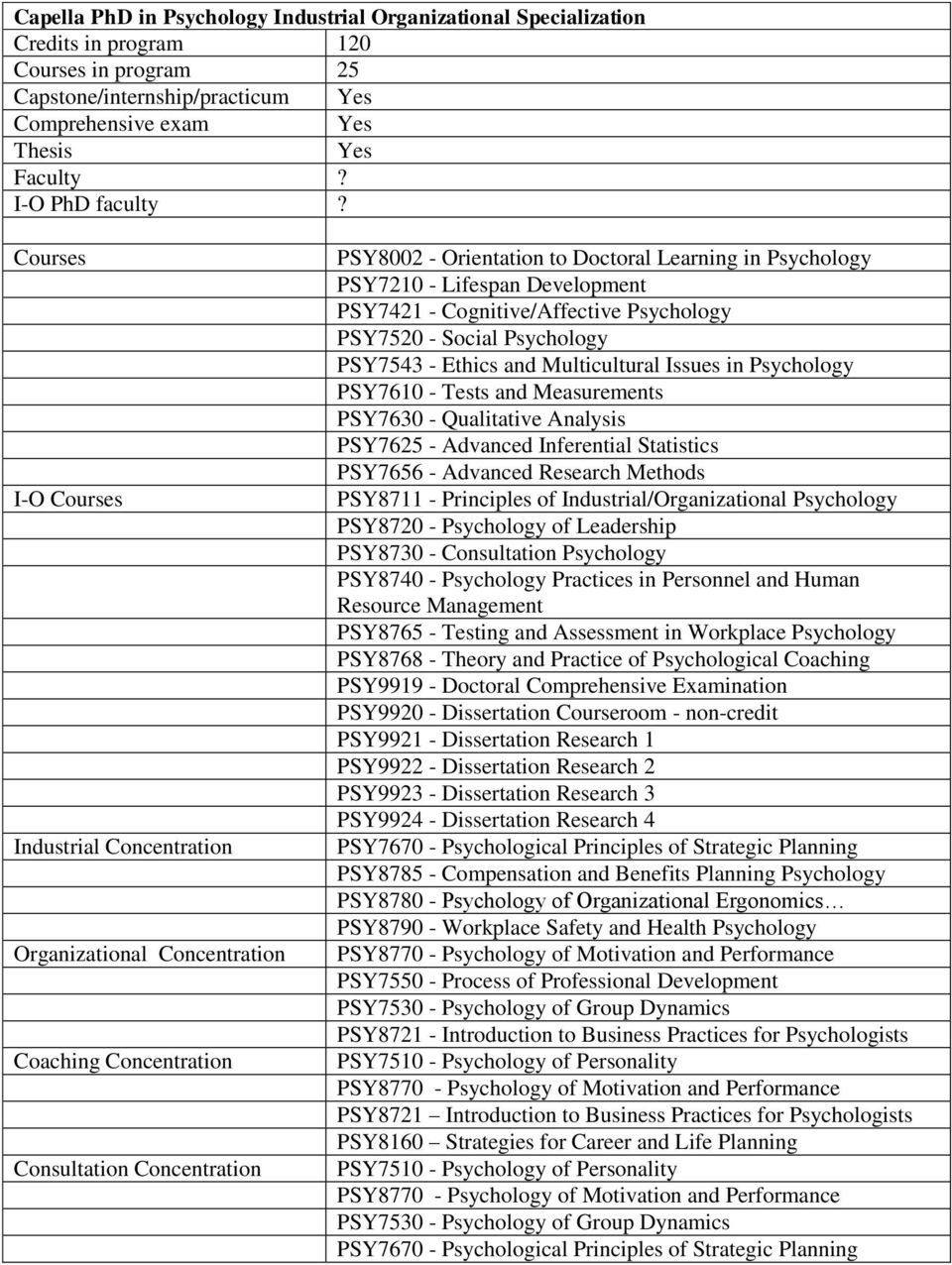 Development PSY7421 - Cognitive/Affective Psychology PSY7520 - Social Psychology PSY7543 - Ethics and Multicultural Issues in Psychology PSY7610 - Tests and Measurements PSY7630 - Qualitative