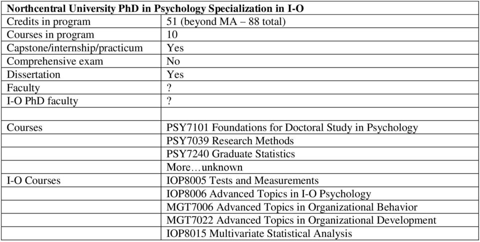 Courses I-O Courses PSY7101 Foundations for Doctoral Study in Psychology PSY7039 Research Methods PSY7240 Graduate Statistics More