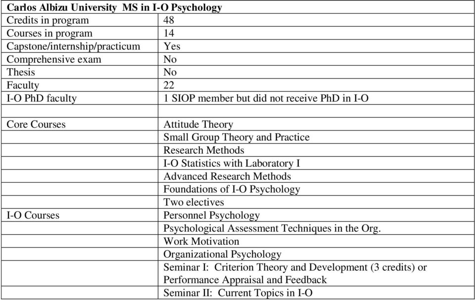 Research Methods Foundations of I-O Psychology Two electives Personnel Psychology Psychological Assessment Techniques in the Org.